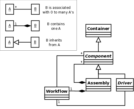 Class diagrams openmdao documentation imagesmodelclassesg class diagram ccuart Image collections