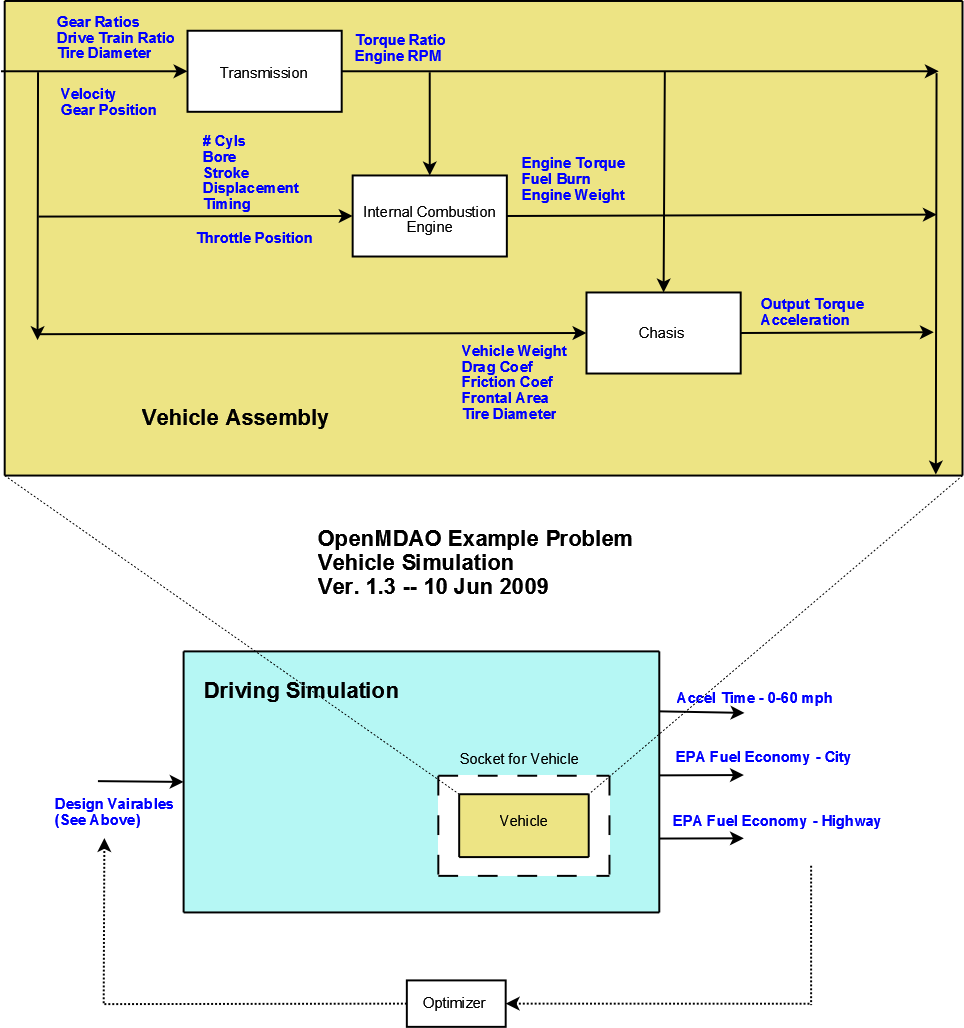 14 A More Complex Tutorial Problem Openmdao Documentation Combustion Engine Diagram For Idiots Images Process Diagram4