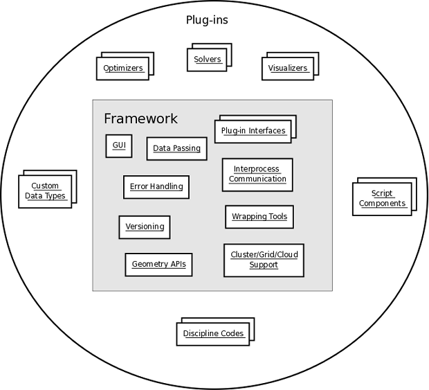 overview   openmdao documentation images topcontext png  top level context diagram