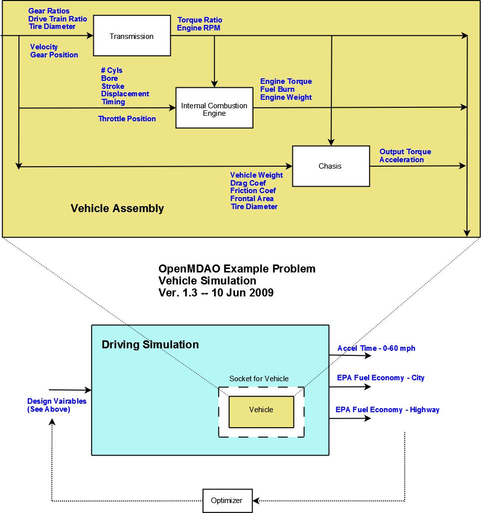 The OpenMDAO Tutorial Problem — OpenMDAO Documentation