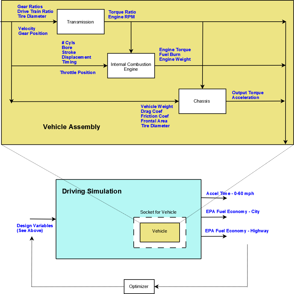 A More Complex Tutorial Problem Openmdao Documentation Combustion Engine Diagram For Idiots Images Process