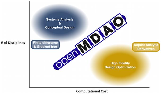 openmdao_spectrum
